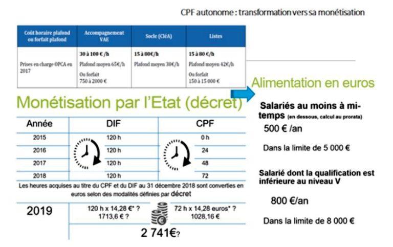 CPF Autonome transformation vers sa monétisation