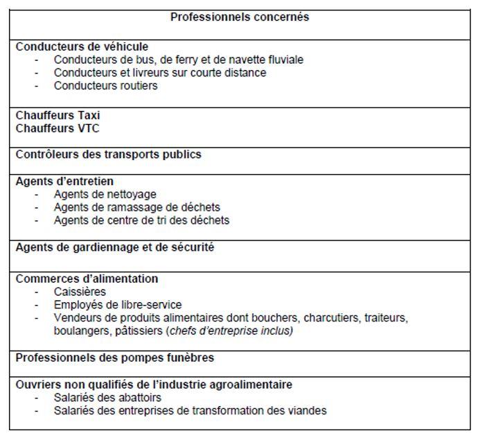 PROFESSIONS PRIORITAIRES A LA VACCINATION